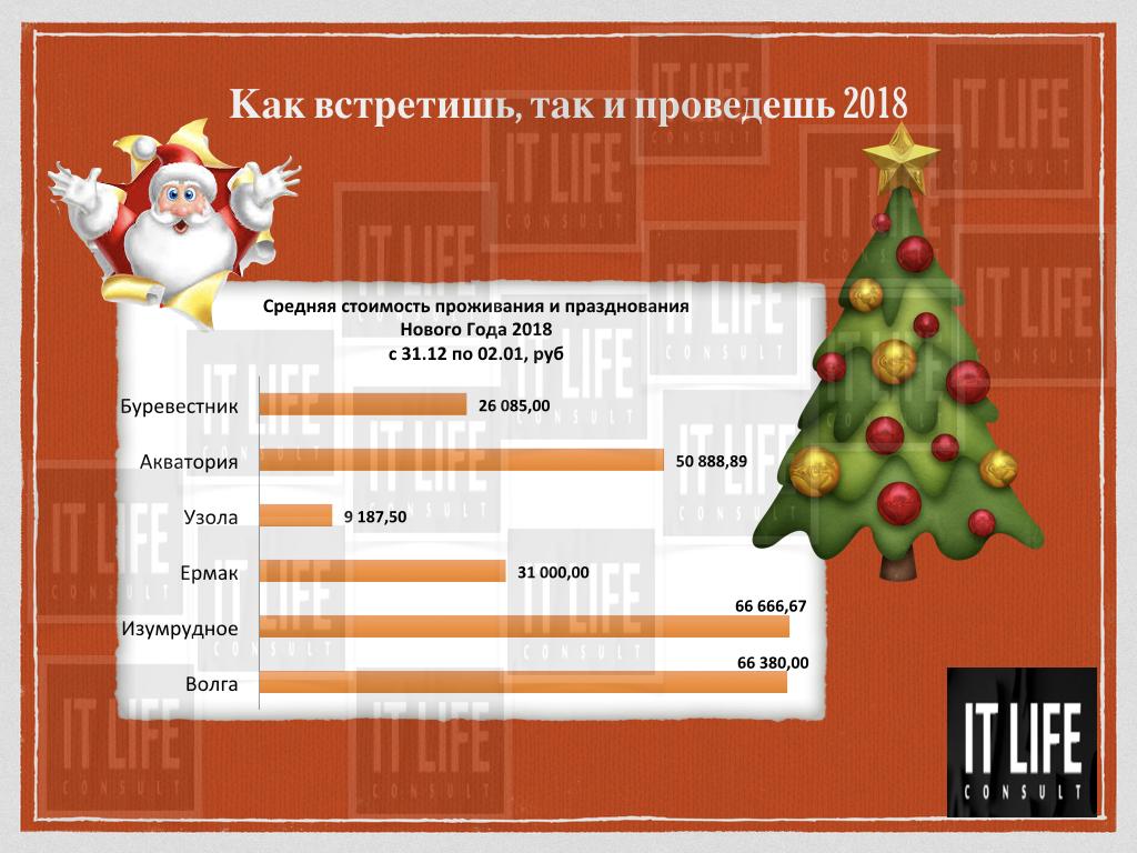 Анализ цен празднования Нового года в отелях Горьковского моря